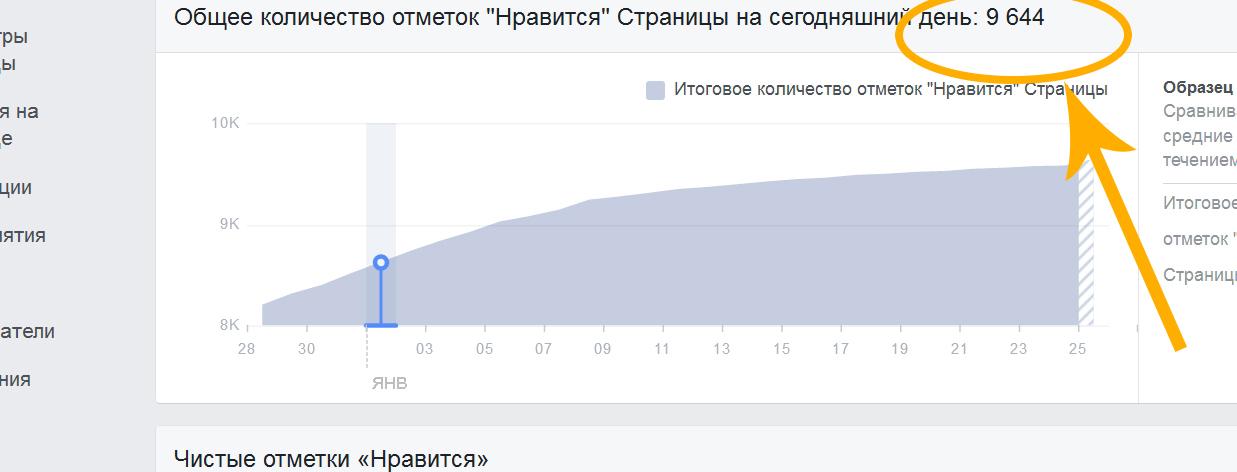 Как выглядит число набранных подписчиков на страницу в Фейсбук, после четырех месяцев продвижения, при помощи таргетированной рекламы.