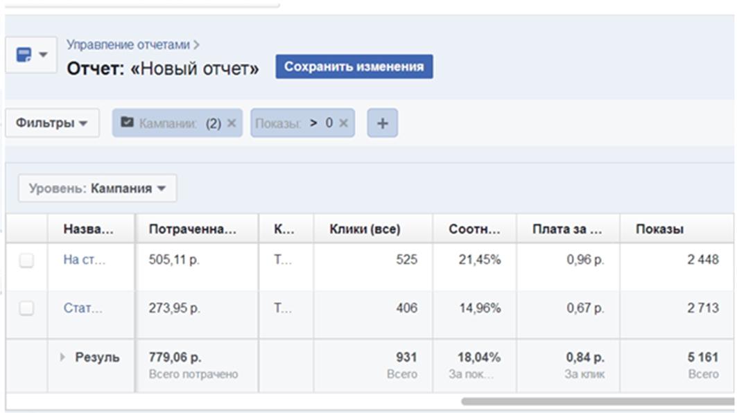 Одна из частей общего отчета на уровне рекламных кампаний, с общим количеством кликов на ссылку, стоимостью перехода и числом показа на разные аудитории.
