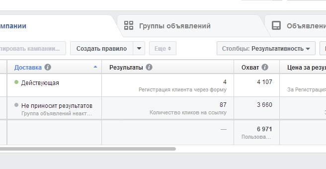 Как выглядит отчет о тестировании, в рамках настройки таргетированной рекламы в Фейсбук и Инстаграм, с первыми результатами по регистрациям и кликам.