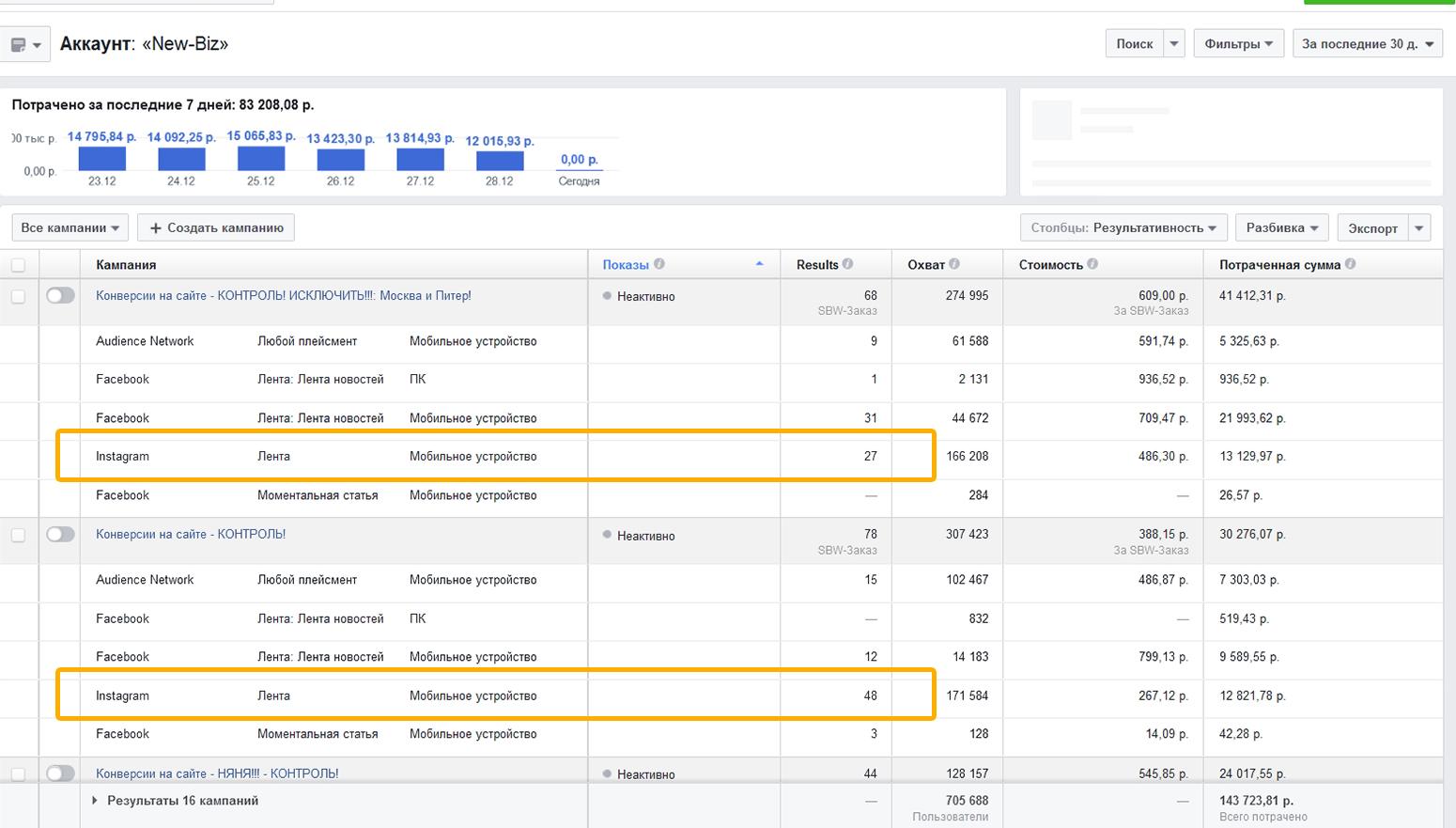 Сформированный подробный отчет в менеджере рекламы Фейсбук, где видна детализация по каждому плейсменту, в том числе и Инстаграм, по полученным конверсиям.