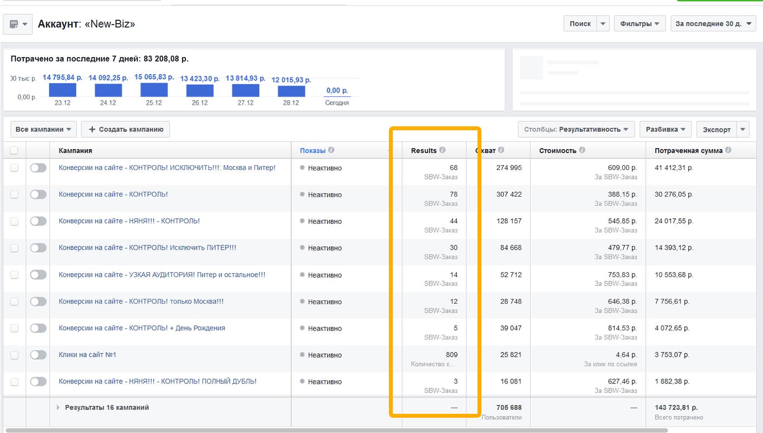Один из отчетов в менеджере рекламы Фейсбук, со статистикой по конверсиям и продажам