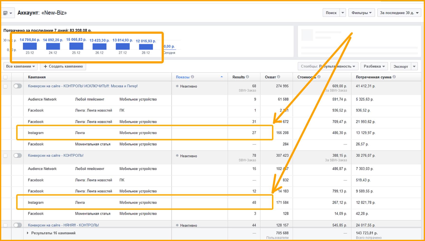 Правильно сформированный отчет для пользователей, чтобы доказать возможность получения продаж в Инстаграм, в рамках этого кейса.