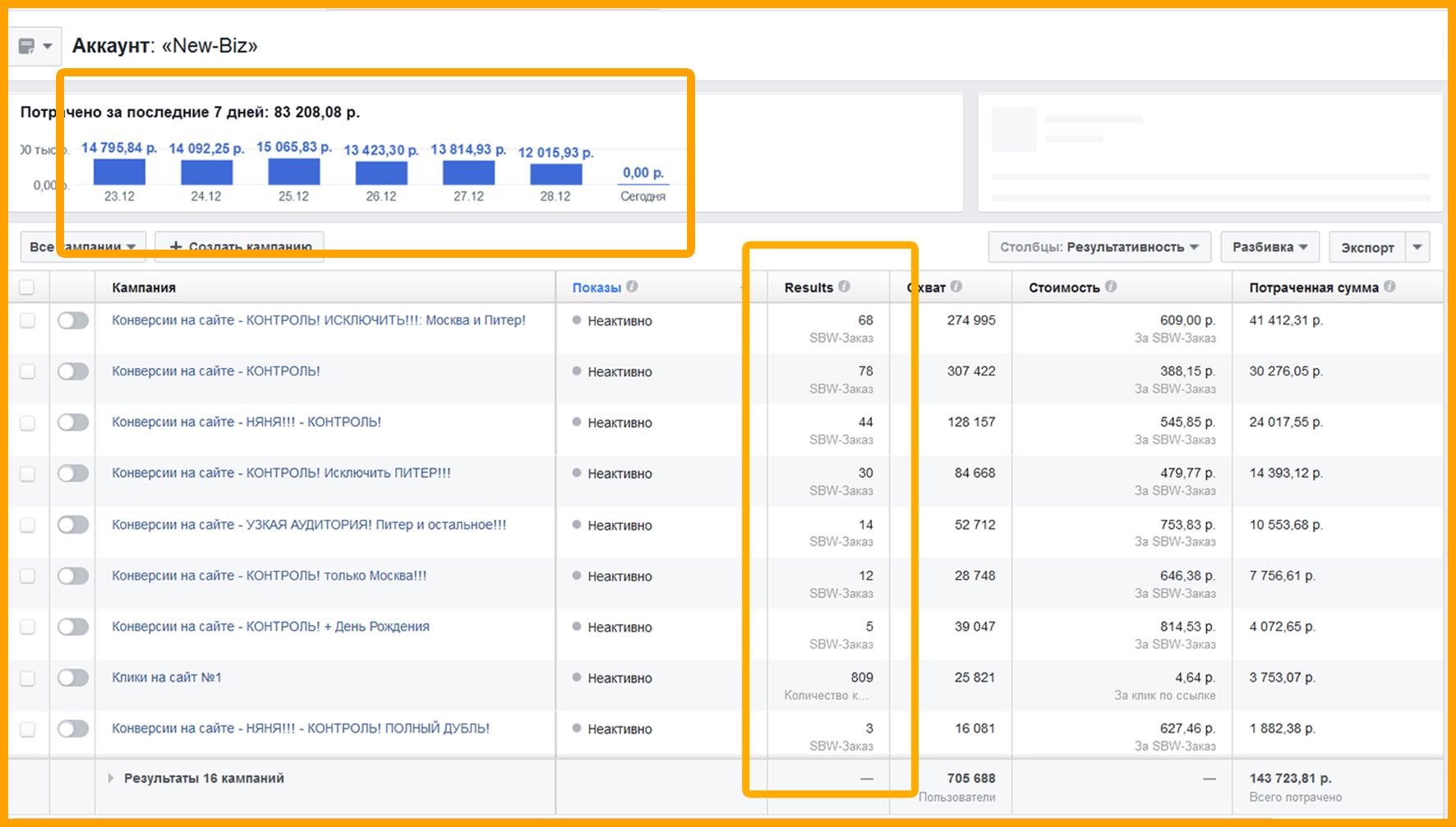 Как выглядел отчет в этом кейсе получения продаж, чтобы пользователи могли оценить бюджет на рекламу.