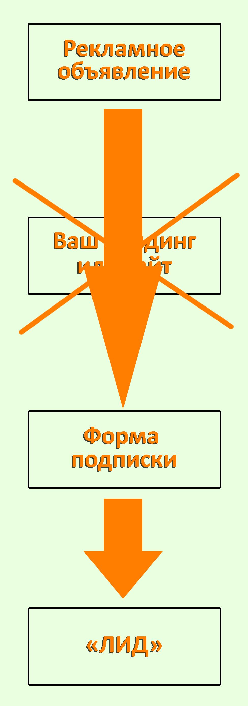Схематическое изображение улучшенной воронки продаж, с отсутствием в переходах сайта или посадочной страницы.