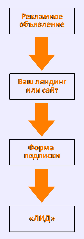 Схематично показанный процесс получения и сбора контактных данных пользователей, сбора е-мейл адресов, при помощи обычной схемы.