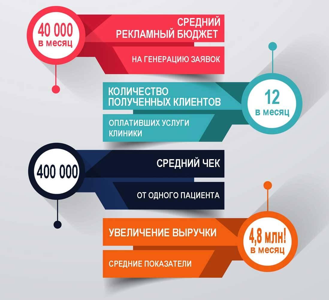 Вариант отчета с инфографикой, где отображен расчет увеличения выручки стоматологической клиники, при применении Инстаграм рекламы.